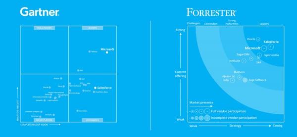 D365 v Salesforce